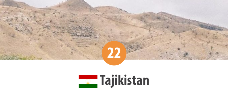 Tadjikistan - locul 22 în Topul Mondial al Persecuției