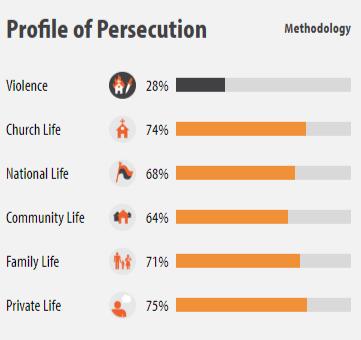 Nepal - locul 25 în Topul Mondial al Persecuției