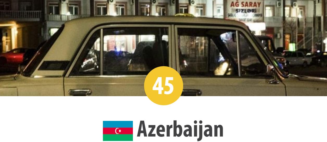 Azerbaidjan: Locul 45 în Topul Mondial al Persecuției